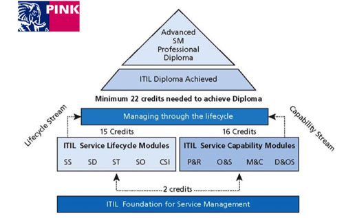 ITIL-certificering