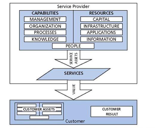 serivice management