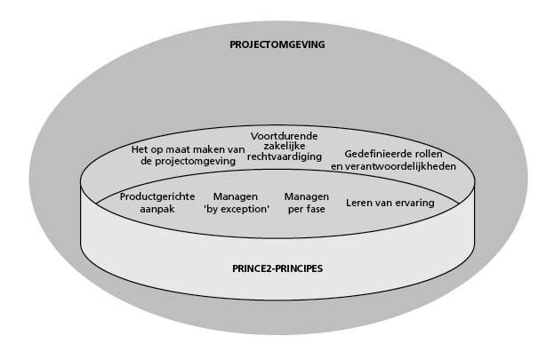 prince2 principes