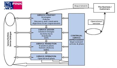 service-ontwerp