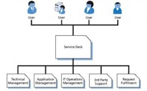 Servicedesk | Serviceproductie