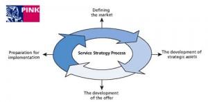 Servicestrategie