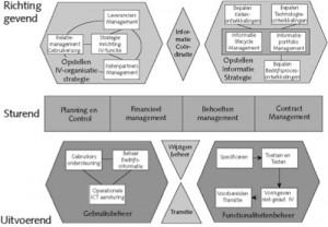 Het model van het BISL framework