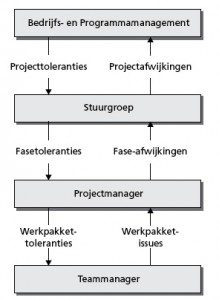 Prince2 Thema Voortgang