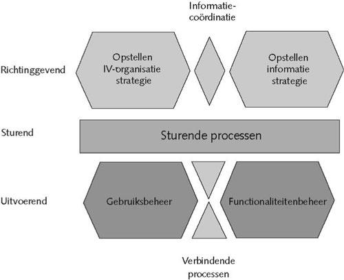 Het BISL Framework