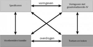 Processen Functionaliteitenbeheer