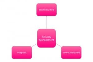 Beveiligingsprincipes op basis van ISO27002