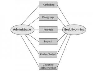 Verbindende Processen BISL