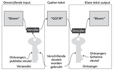 assymetrische cryptografie volgens iso 27002