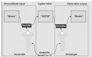 Symmetrische Cryptografie