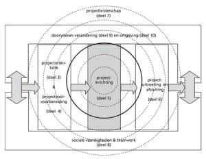 IPMA projectinrichting