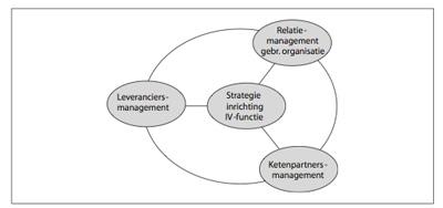 Informatievoorziening van een IT organisatie