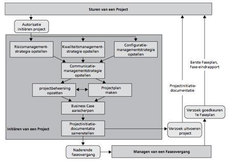 initieren van een project volgens PRINCE2