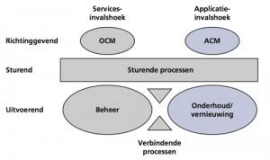 ASL Procesmodel