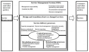 ISO 20000 Standaard