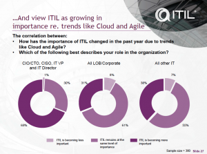 ITIL in relatie tot Cloud en Agile